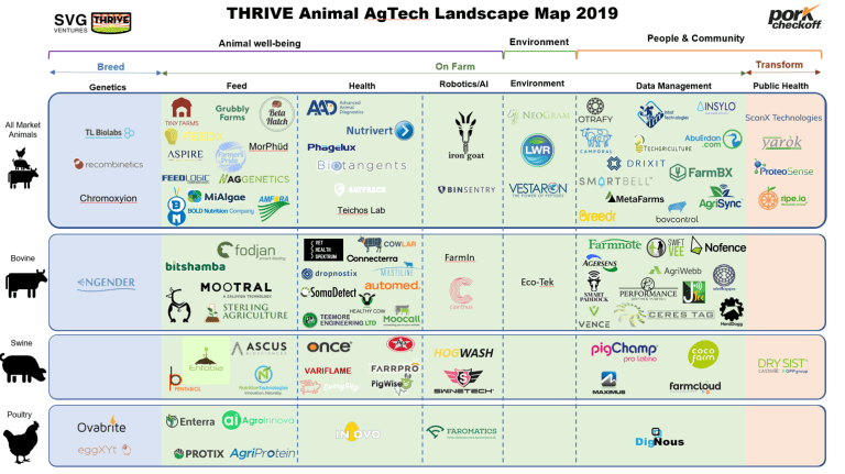 Animal Agtech Market Map: 95 startups innovating for the livestock farming industry